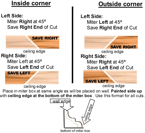 . Cutting Crown Molding